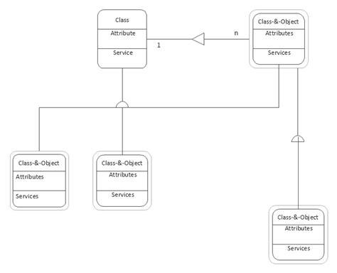 data flow diagram gane sarson data flow diagram symbols dfd library data flow