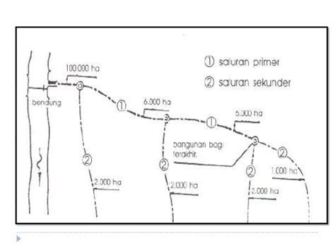 11 sistem jaringan dan bangunan irigasi