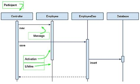 creating a sequence diagram creating sequence diagrams with docs drawings