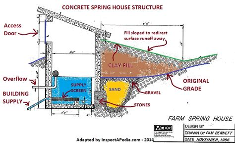 Spring Protection Boxes Or Structures For Drinking Water Springs How To Construct Or