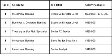 investment banking operations graduate salary
