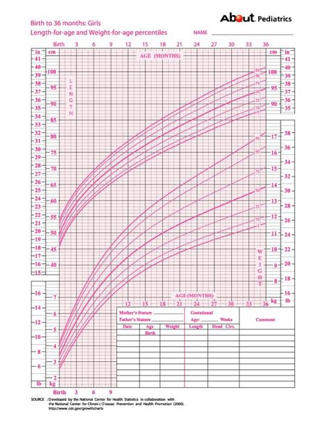 infant growth chart throughout infant growth chart girl world of