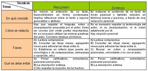 Resumen Y Sintesis by T 233 Cnicas De Resumen S 237 Ntesis Y Rese 241 As