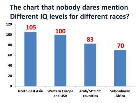 Average Iq By Race Chart | average iq by race chart average iq by race chart