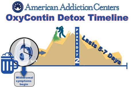 Suboxone Detox Timeline by Tapering Oxycontin And Withdrawal Timelines Recovery