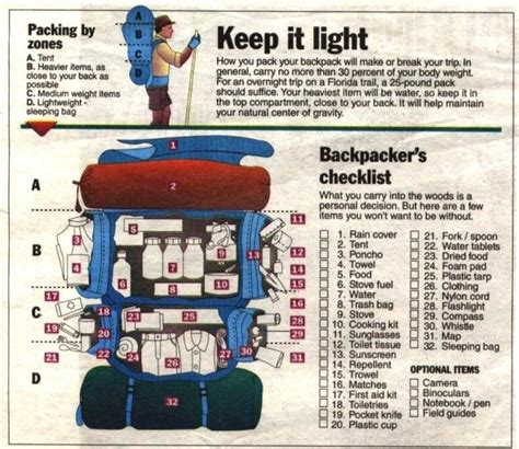 Tips On Packing For A Hiking Trip by Backpacking Light Rodeo Rick S Cing Tips