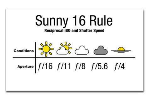 photography for beginners no 16 2012 avaxhome sunny 16 rule chart the outdoor eight rule metering