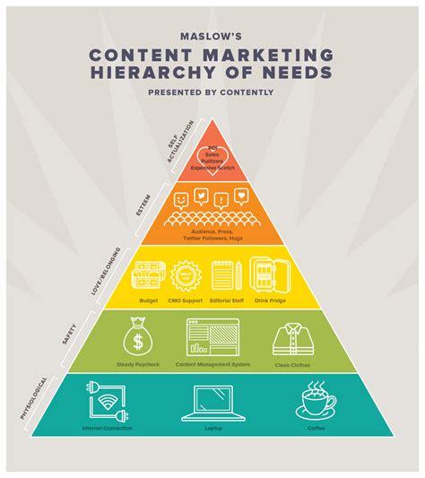 Infographic Resume Creator by Content Marketing Hierarchy Of Needs Regina Antony