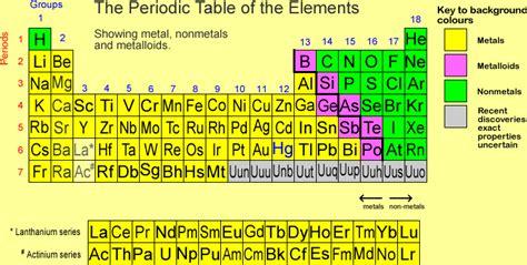 Periodic Table Metals Nonmetals by Ptblmetal Nonmetal