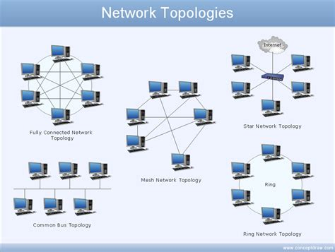 network diagram software network diagram exles network diagramming software