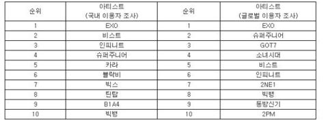 exo ranking exo beast infinite and more included in top mentioned k