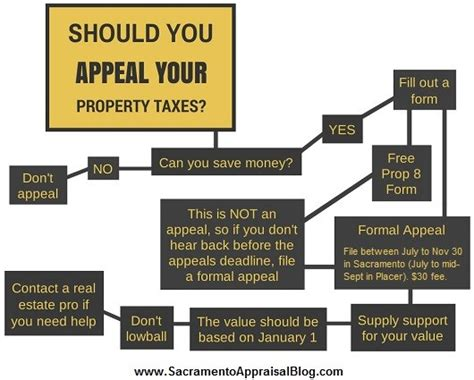 Sacramento Property Tax Records Understanding How It Works To Appeal Property Taxes Sacramento Appraisal Real