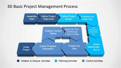 3d Basic Project Management Powerpoint Diagram Project Management Procedure Template