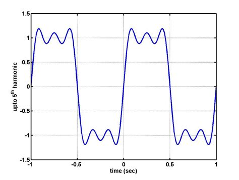 high pass filter on square wave bode plot why a low pass filter applied to a square wave gives a wave electrical