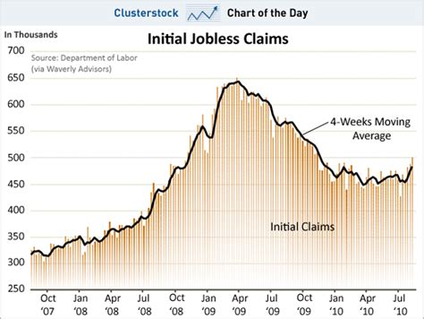 initial unemployment claims chart chart of the day today s unemployment claims ruined any