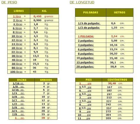 medidas de longitud tabla de equivalencias entre las medidas de peso longitud
