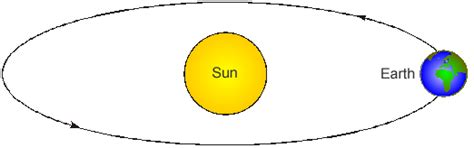 diagram of the earth sun and moon diagram of earth s orbit around the sun pics about space
