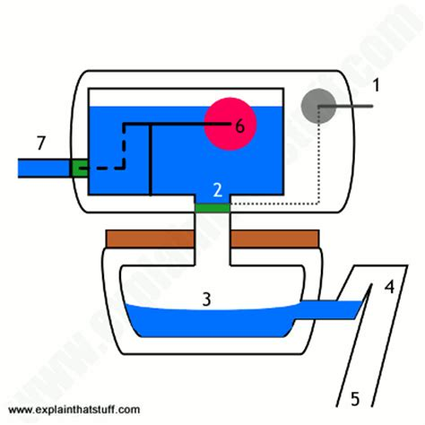 how does plumbing work how does a toilet work diy home how toilets work explain that stuff