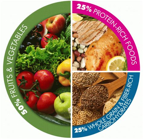 What Is Your Ideal Meal by Healthy Anti Aginghealthsolutions