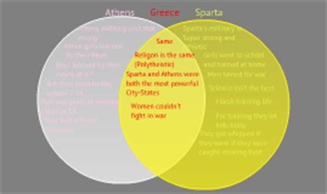 athens and sparta venn diagram sparta vs athens venn diagram by stephen jankauskas on prezi