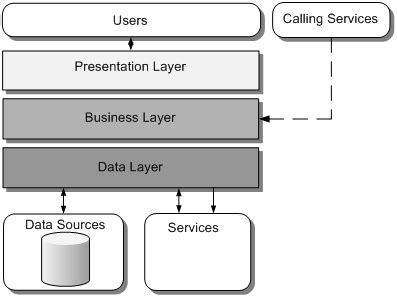 application design layers application architecture guide chapter 9 layers and