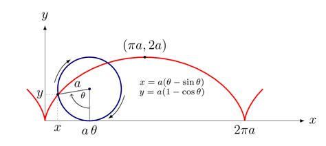 cycloid diagram technical drawing how can i draw this cycloid diagram