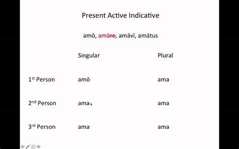 indicative template grammar present active indicative