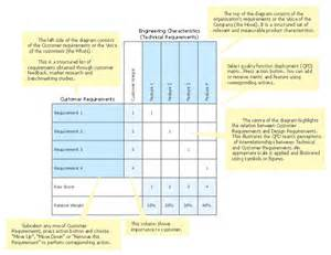 what is template function quality function deployment chart template conceptdraw