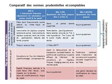 Grand Cabinet Comptable by Mener 224 Terme La Convergence Comptable Et Prudentielle