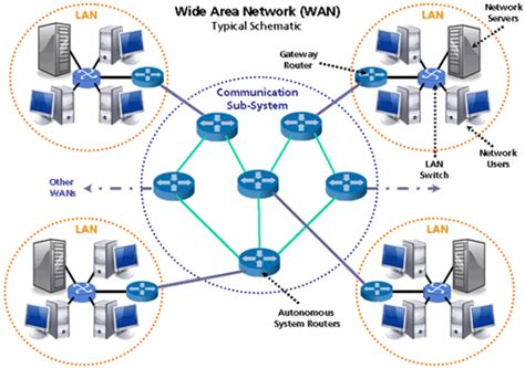 layout jaringan wan computer networking types of computer networking