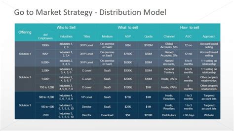 distribution strategy template product and solution distribution model powerpoint table