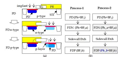 pn diode fabrication process pn diode fabrication process 28 images introduction to microelectronics semiconductor diode