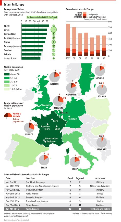 Value Of European Mba In Usa by Islam In Europe Daily Chart