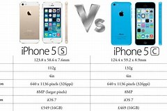 Image result for iPhone 5c vs 5s Size