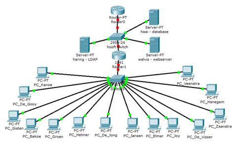 network design network design gallery