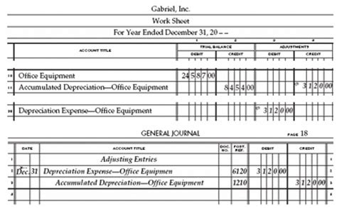 Accounting Entries For Letter Of Credit Transactions Journalizing Accounting 101