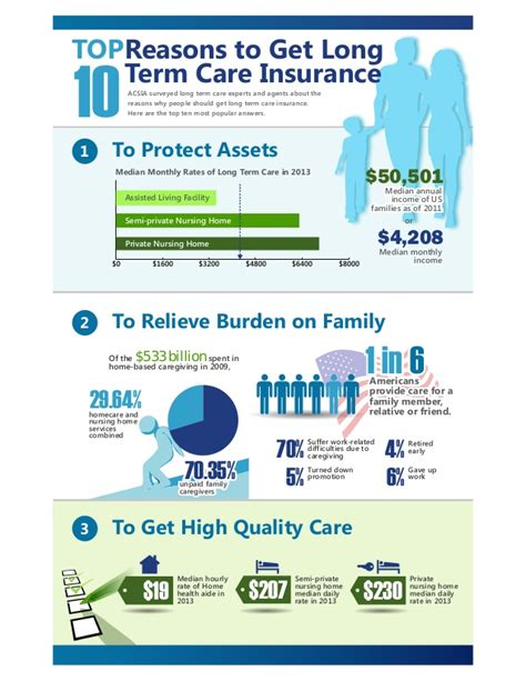 top  reasons   long term care insurance