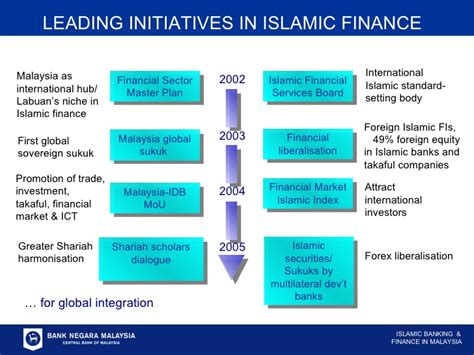 Mba Islamic Banking And Finance Malaysia by Islamic Banking And Finance Malaysia S Experience And