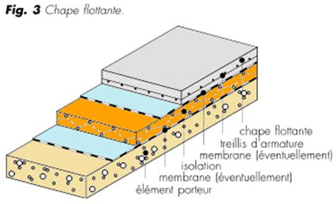 Isolation Plancher Bas Sur Vide Sanitaire 4662 by Isolation Plancher Bas Sur Terre Plein Ou Vide Sanitaire