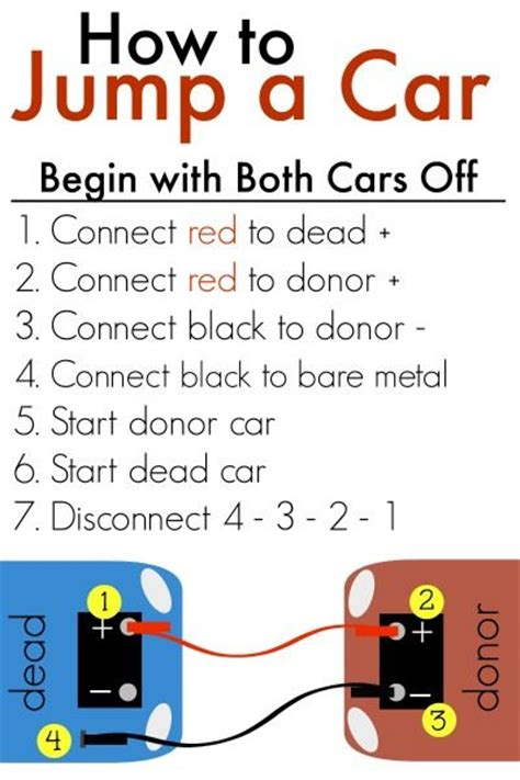 How To Use A Car How To My Honeys Place