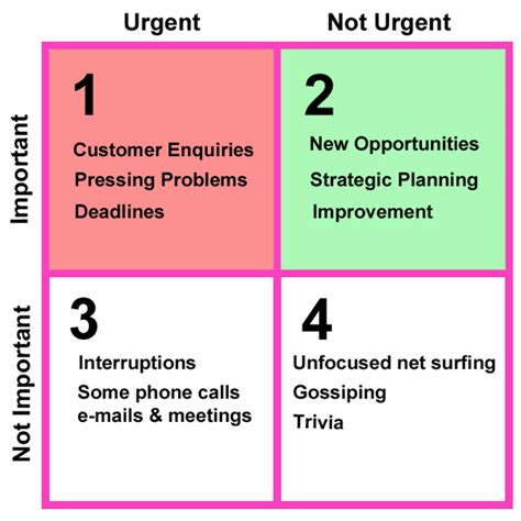 important urgent matrix template time management for small business owners