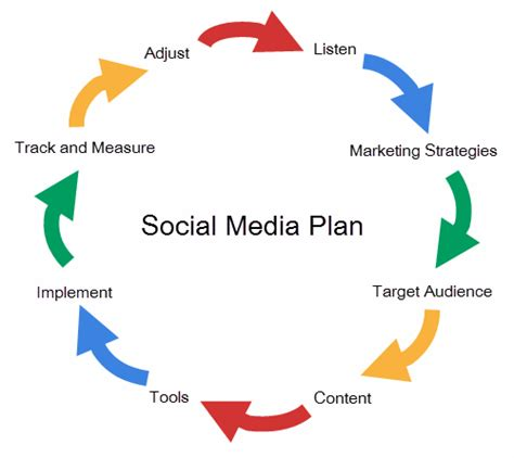 social media plan social media marketing the three t s to get started with