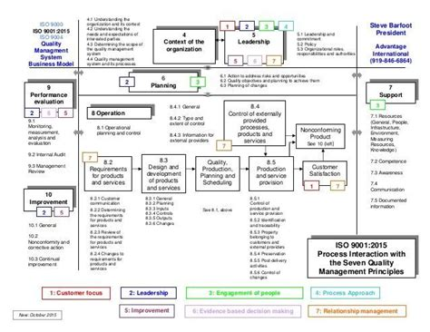 iso flowchart bf2ed1be97e73d0c19142c129f5d2bde flowchart crossword jpg