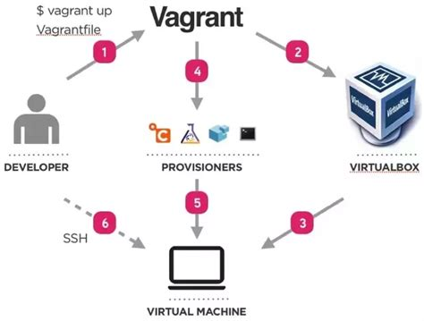 vagrant workflow what s the difference between a vm docker and vagrant