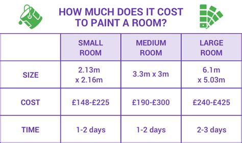how much does it cost to paint a room how can you save money