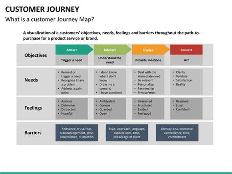printable journey template customer journey powerpoint template customer journey map