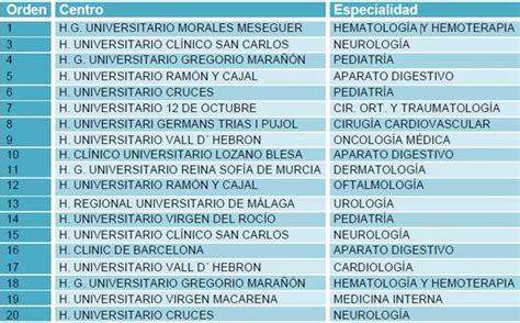 distribuci 243 n de prote tabla de las plazas adjudicadas a los candidatos