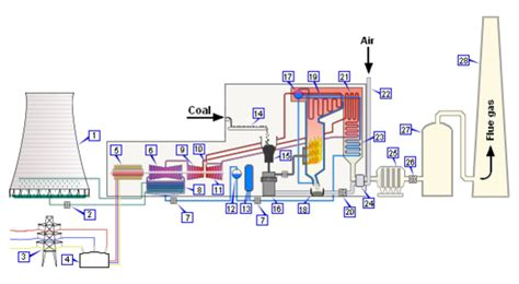 power plant boiler diagram fired power plant search energies