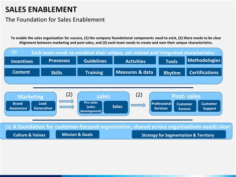 Sales Enablement Powerpoint Template Sketchmabble Sales Enablement Plan Template