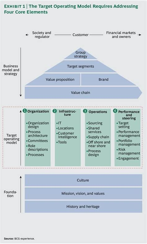 The 25  best Operating model ideas on Pinterest   Stirling